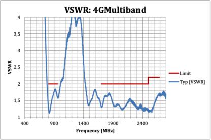4g-multiband-antenna-tech